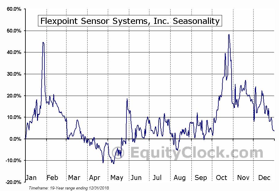 Flexpoint Sensor Systems, Inc. (OTCMKT:FLXT) Seasonal Chart
