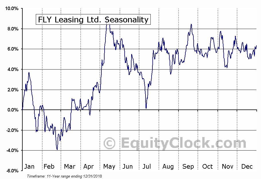 FLY Leasing Ltd. (NYSE:FLY) Seasonal Chart