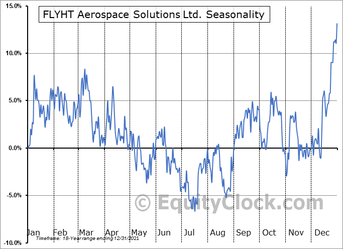 FLYHT Aerospace Solutions Ltd. (TSXV:FLY.V) Seasonal Chart