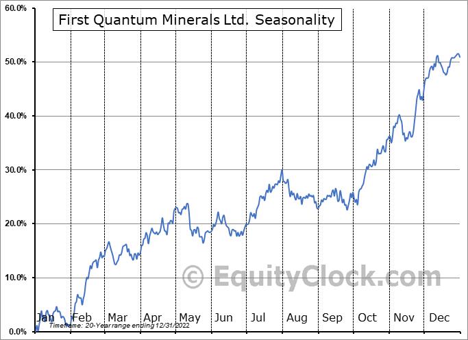 First Quantum Minerals Ltd. (TSE:FM.TO) Seasonal Chart