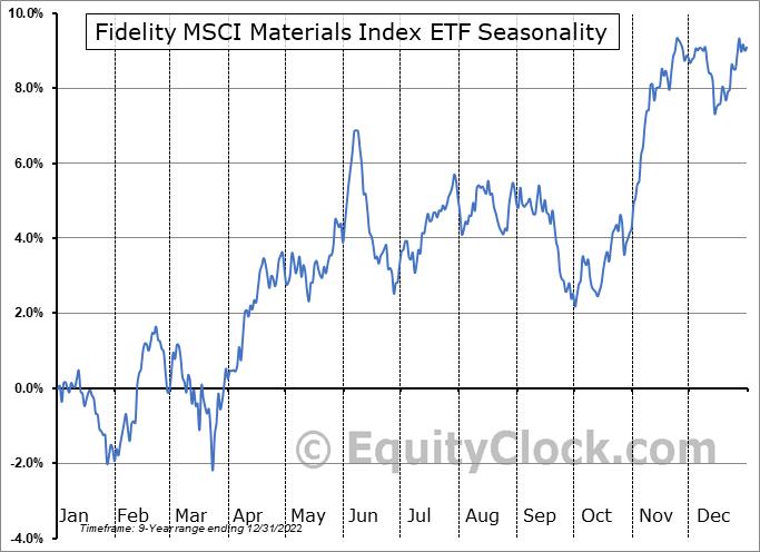Fidelity MSCI Materials Index ETF (AMEX:FMAT) Seasonal Chart