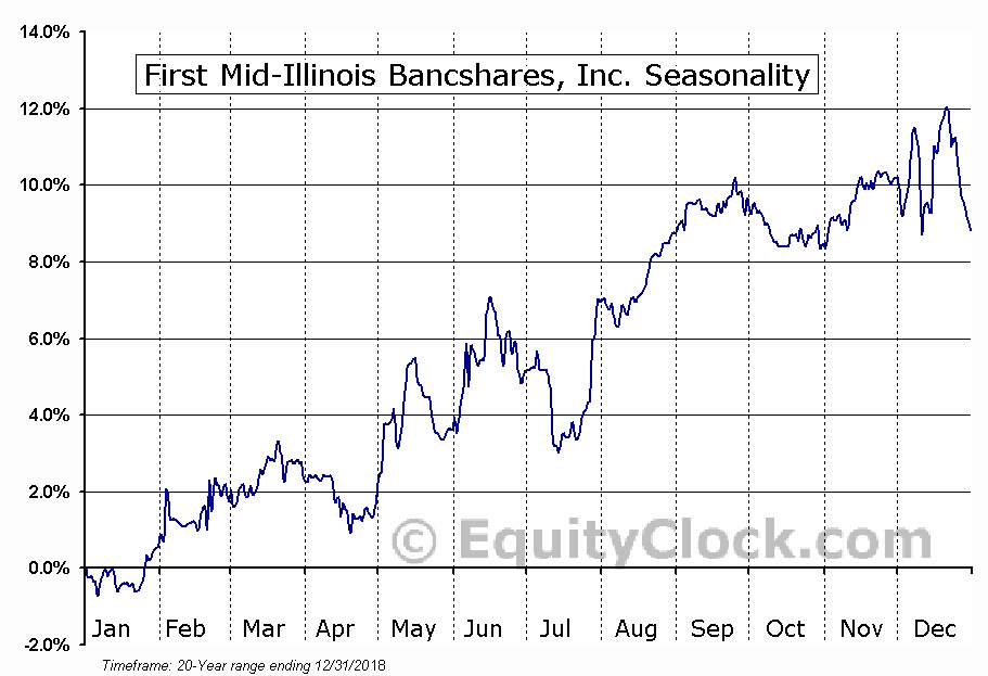 First Mid-Illinois Bancshares, Inc. (NASD:FMBH) Seasonal Chart