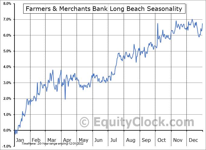 Farmers & Merchants Bank Long Beach (OTCMKT:FMBL) Seasonal Chart