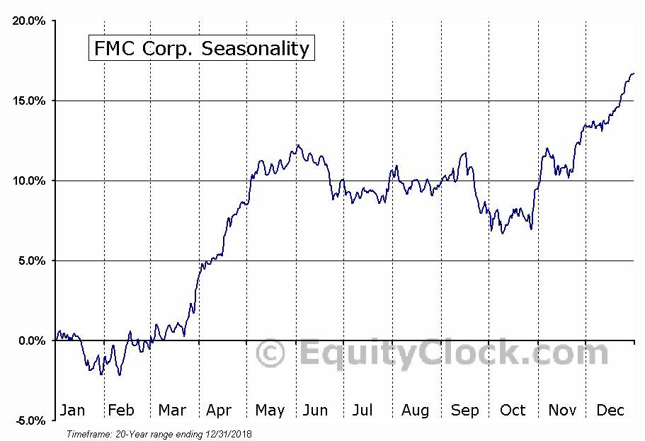 FMC Corporation  (NYSE:FMC) Seasonal Chart