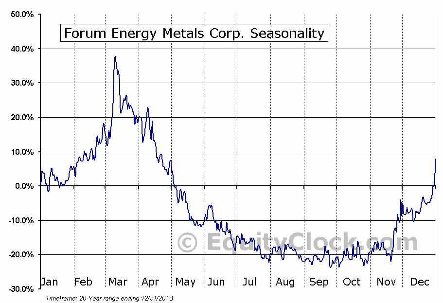 Forum Energy Metals Corp. Seasonal Chart