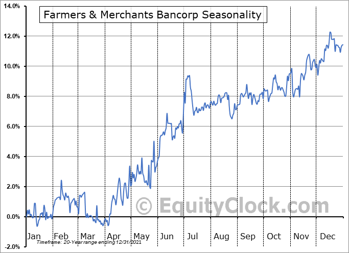 Farmers & Merchants Bancorp (OTCMKT:FMCB) Seasonal Chart