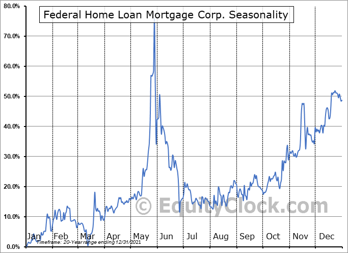 Federal Home Loan Mortgage Corp. (OTCMKT:FMCC) Seasonal Chart