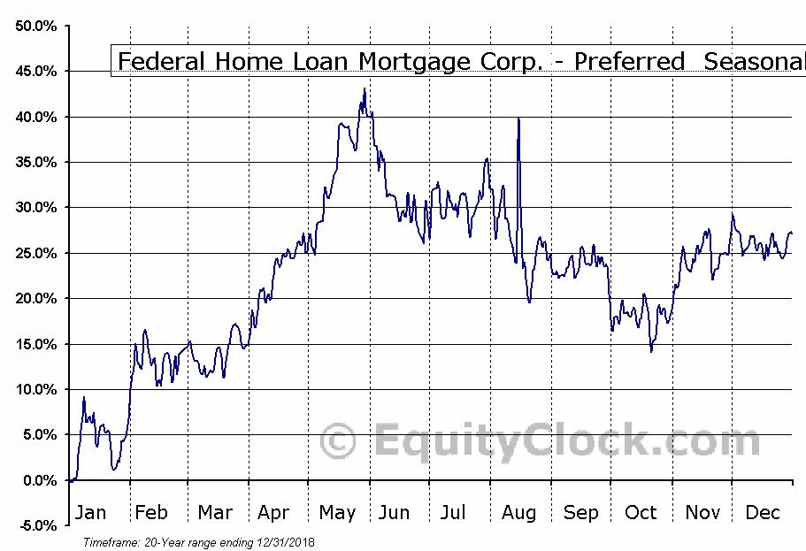 Federal Home Loan Mortgage Corp. - Preferred  (OTCMKT:FMCCI) Seasonal Chart