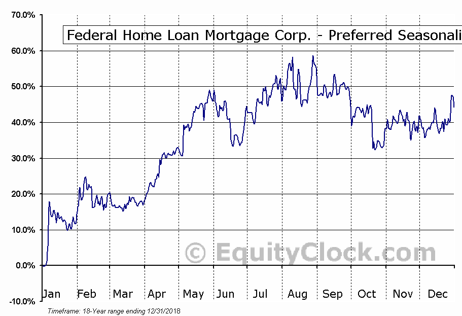 Federal Home Loan Mortgage Corp. - Preferred (OTCMKT:FMCCL) Seasonal Chart