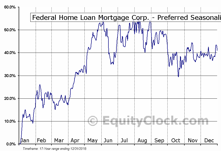 Federal Home Loan Mortgage Corp. - Preferred (OTCMKT:FMCCM) Seasonal Chart