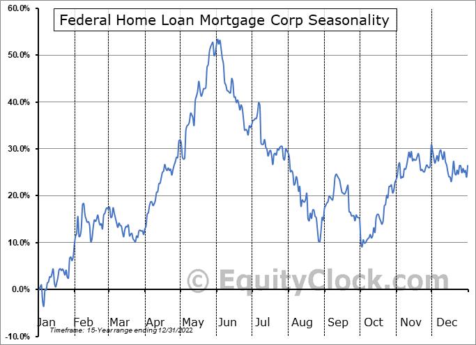 Federal Home Loan Mortgage Corp (OTCMKT:FMCKI) Seasonal Chart