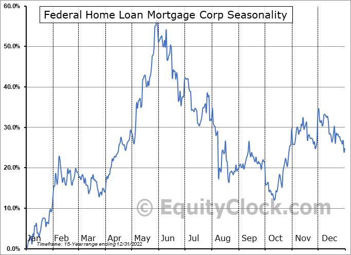 Federal Home Loan Mortgage Corp (OTCMKT:FMCKM) Seasonal Chart