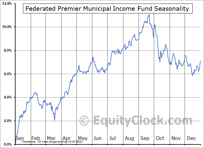 Federated Premier Municipal Income Fund (NYSE:FMN) Seasonal Chart