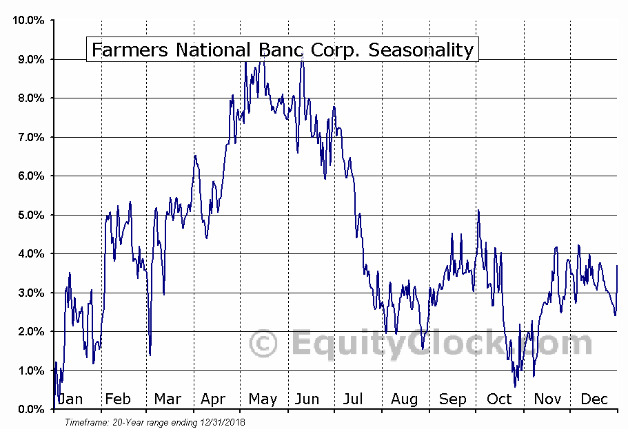 Farmers National Banc Corp. (NASD:FMNB) Seasonal Chart