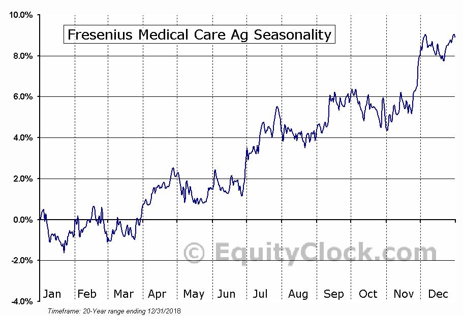 Fresenius Medical Care Ag (NYSE:FMS) Seasonal Chart
