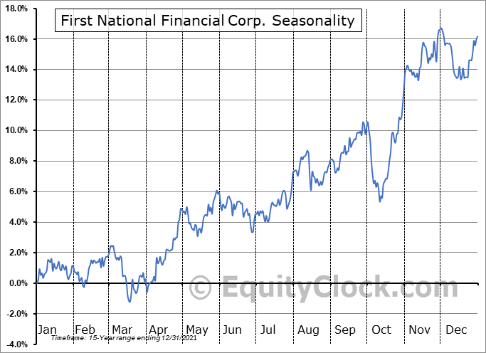 First National Financial Corp. (TSE:FN.TO) Seasonal Chart