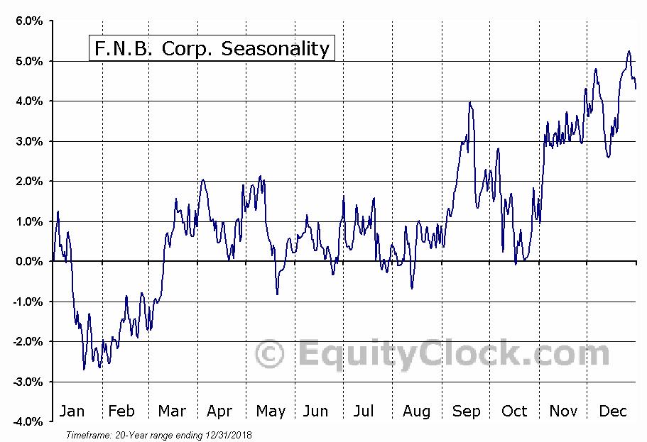 F.N.B. Corp. (NYSE:FNB) Seasonal Chart