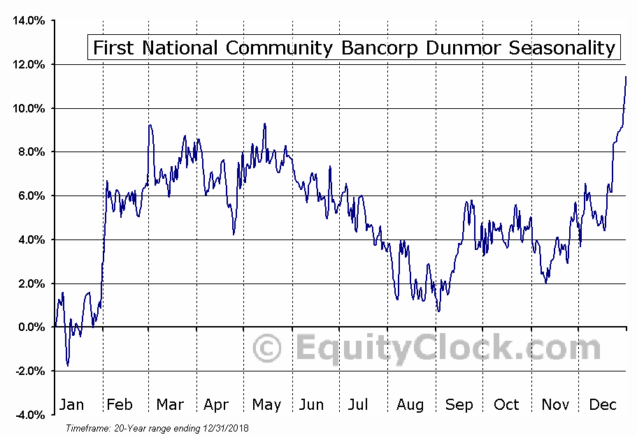 First National Community Bancorp Dunmor (NASD:FNCB) Seasonal Chart