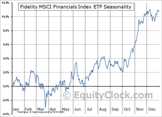 Fidelity MSCI Financials Index ETF (AMEX:FNCL) Seasonal Chart