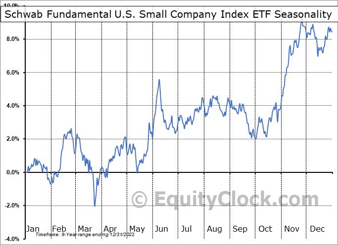 Schwab Fundamental U.S. Small Company Index ETF (AMEX:FNDA) Seasonal Chart