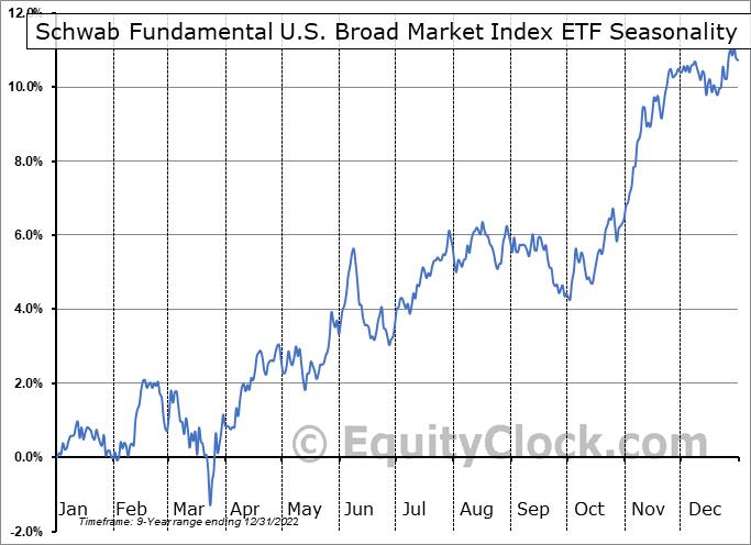 Schwab Fundamental U.S. Broad Market Index ETF (AMEX:FNDB) Seasonal Chart