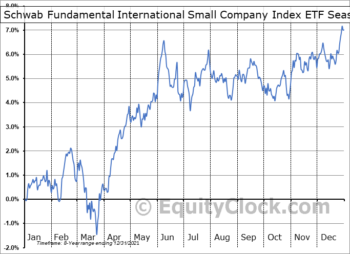 Schwab Fundamental International Small Company Index ETF (AMEX:FNDC) Seasonal Chart