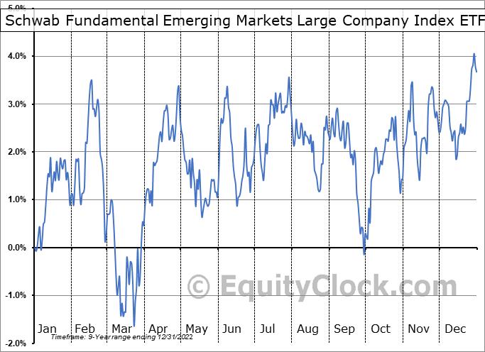 Schwab Fundamental Emerging Markets Large Company Index ETF (AMEX:FNDE) Seasonal Chart