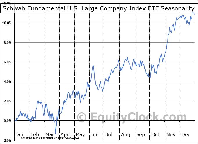 Schwab Fundamental U.S. Large Company Index ETF (AMEX:FNDX) Seasonal Chart