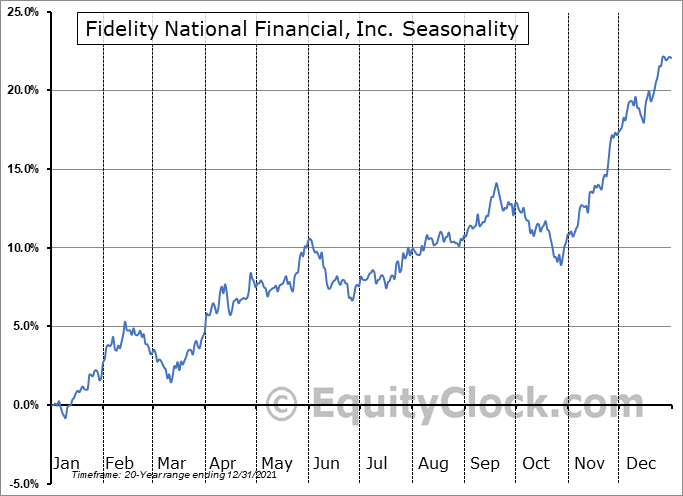 Fidelity National Financial, Inc. (NYSE:FNF) Seasonal Chart