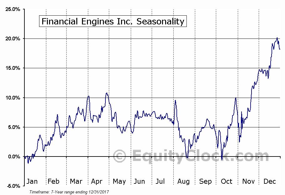 Financial Engines Inc. (NASD:FNGN) Seasonal Chart