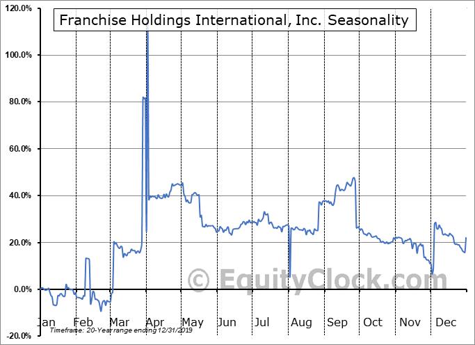 Franchise Holdings International, Inc. (OTCMKT:FNHI) Seasonal Chart
