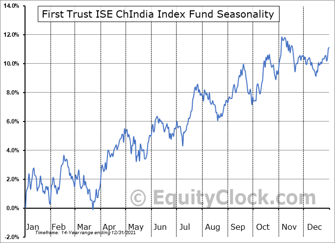 First Trust ISE ChIndia Index Fund (NYSE:FNI) Seasonal Chart