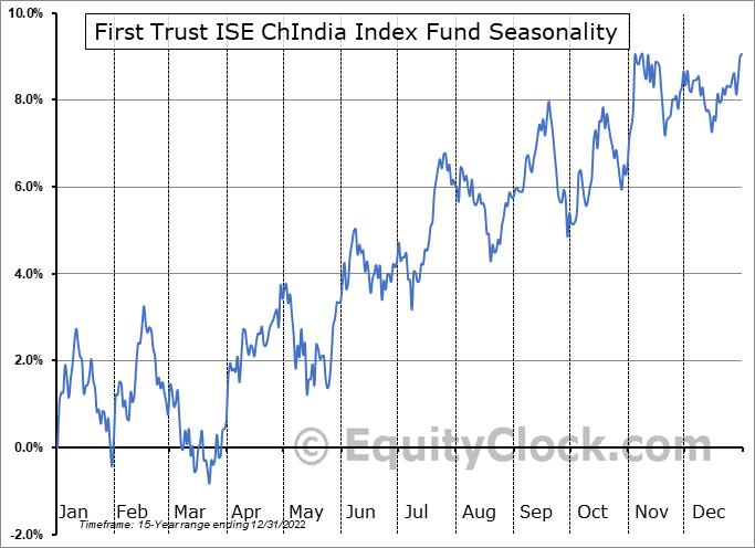First Trust ISE ChIndia Index Fund (NYSE:FNI) Seasonal Chart