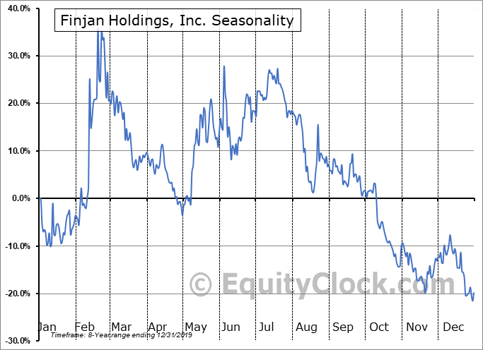 Finjan Holdings, Inc. (NASD:FNJN) Seasonal Chart