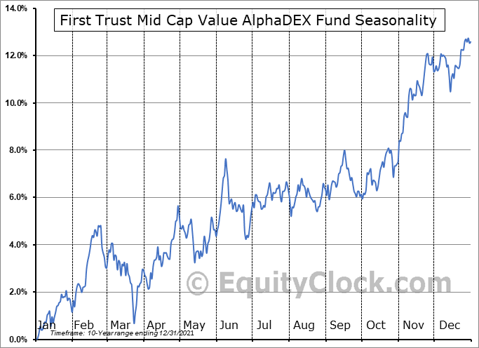 First Trust Mid Cap Value AlphaDEX Fund (NASD:FNK) Seasonal Chart