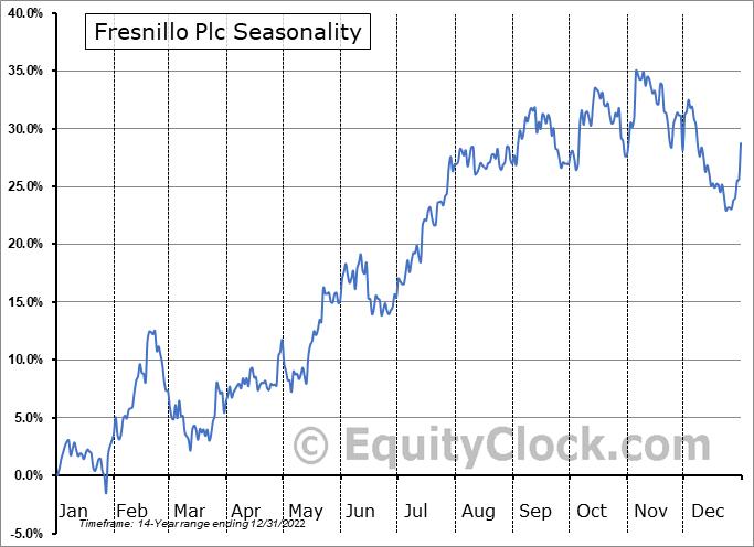 Fresnillo Plc (OTCMKT:FNLPF) Seasonal Chart