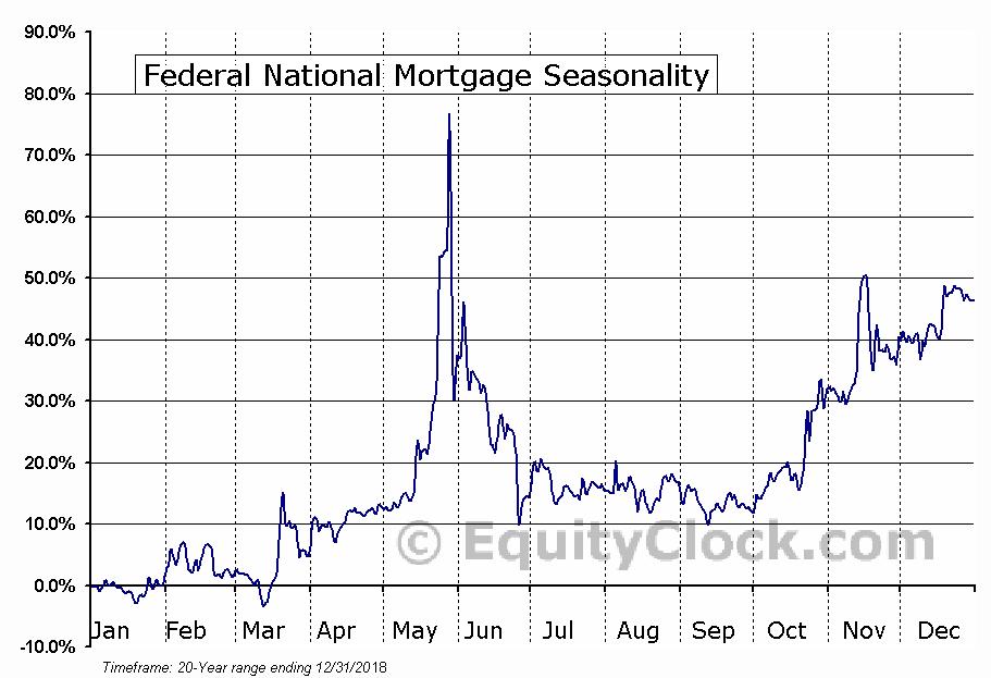 Federal National Mortgage (OTCMKT:FNMA) Seasonal Chart