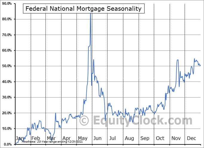 Federal National Mortgage (OTCMKT:FNMA) Seasonal Chart
