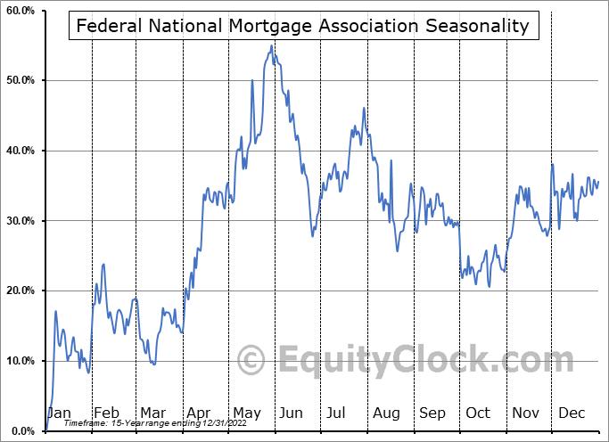 Federal National Mortgage Association (OTCMKT:FNMAJ) Seasonal Chart
