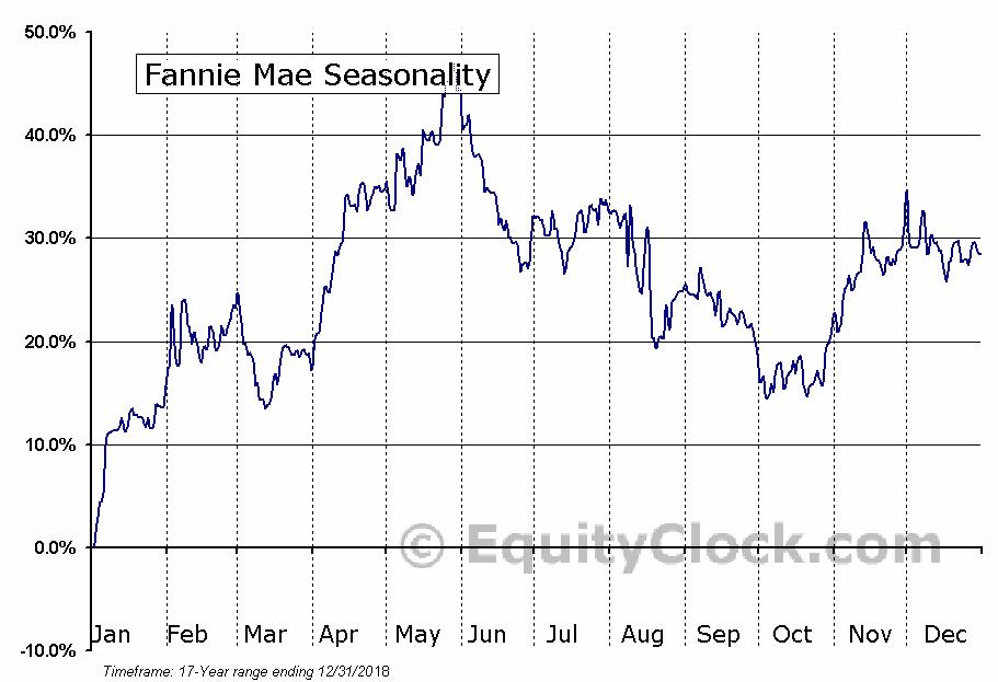 Fannie Mae (OTCMKT:FNMAM) Seasonal Chart