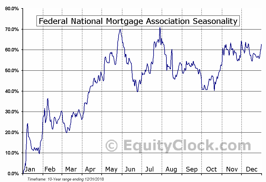 Federal National Mortgage (OTCMKT:FNMAS) Seasonal Chart