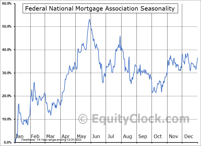 Federal National Mortgage Association (OTCMKT:FNMAS) Seasonal Chart