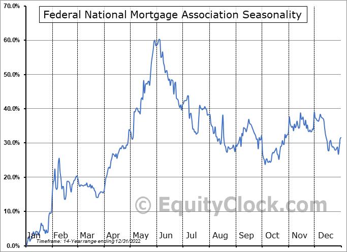 Federal National Mortgage Association (OTCMKT:FNMAT) Seasonal Chart