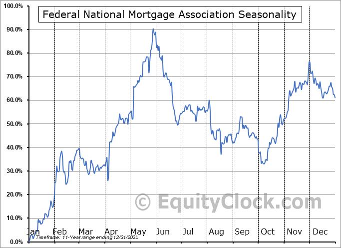 Federal National Mortgage Association (OTCMKT:FNMFN) Seasonal Chart