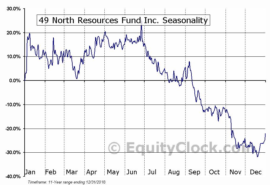 49 North Resources Fund Inc. (TSXV:FNR.V) Seasonal Chart