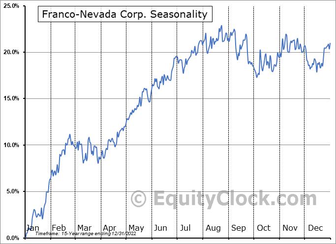 Franco-Nevada Corp. (TSE:FNV.TO) Seasonal Chart