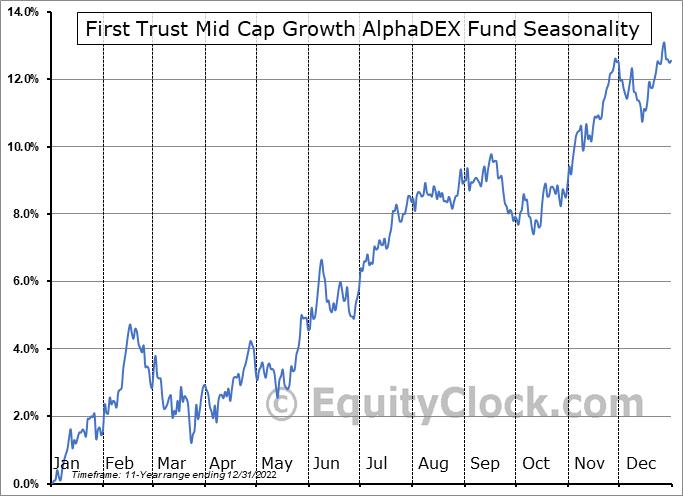 First Trust Mid Cap Growth AlphaDEX Fund (NASD:FNY) Seasonal Chart
