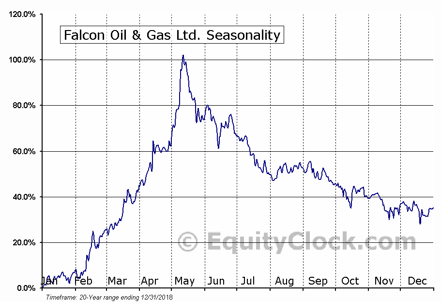 Falcon Oil & Gas Ltd. (TSXV:FO) Seasonal Chart