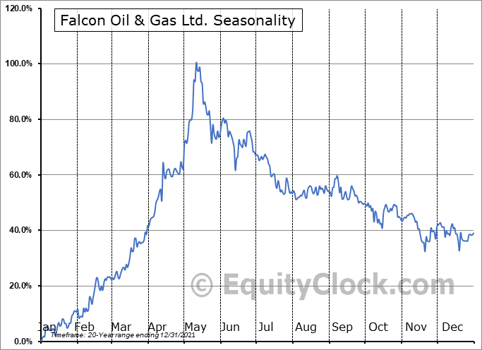 Falcon Oil & Gas Ltd. (TSXV:FO.V) Seasonal Chart