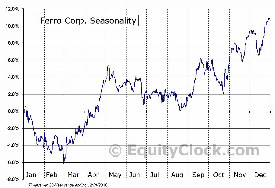 Ferro Corp. (NYSE:FOE) Seasonal Chart
